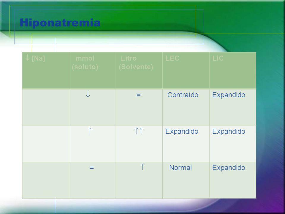 Hiponatremia  [Na] mmol (soluto) Litro (Solvente) LEC LIC  
